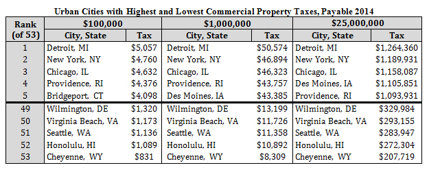 50-prop-tax-table-commerical