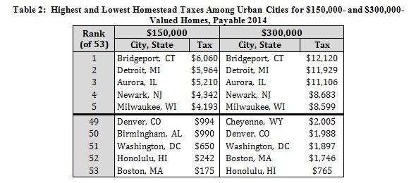 50-prop-tax-table-residential